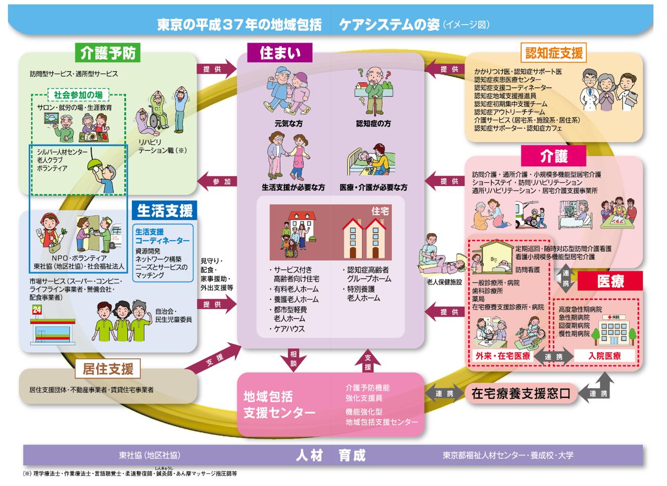 東京の37年の地域包括ケアシステムの姿(イメージ図)